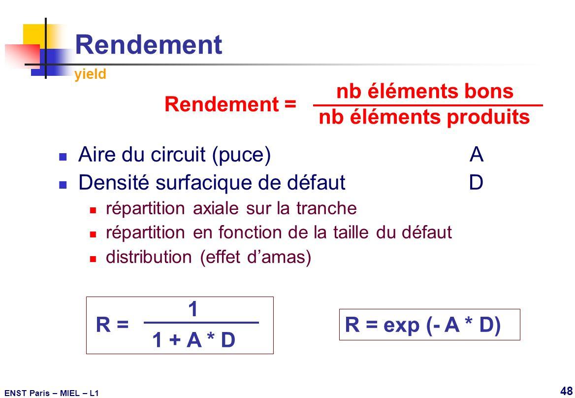 Rendement yield nb éléments bons Rendement = nb éléments produits