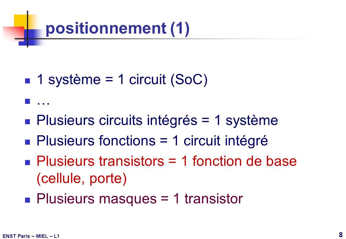 positionnement (1) 1 système = 1 circuit (SoC) …