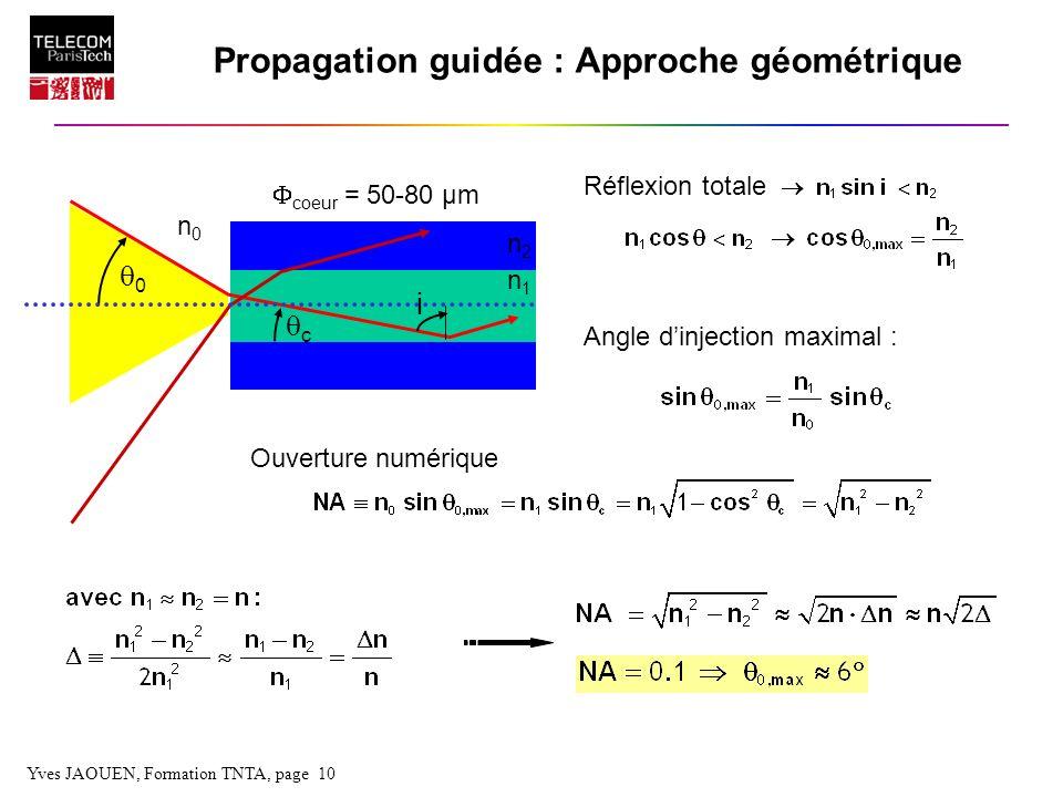 Propagation guidée : Approche géométrique