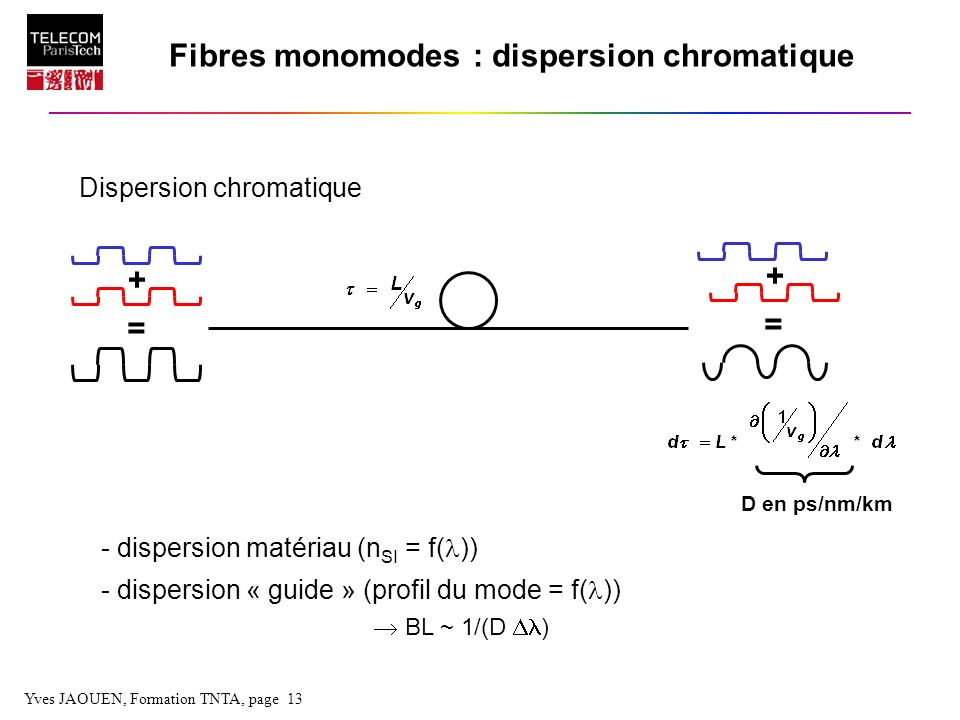 Fibres monomodes : dispersion chromatique