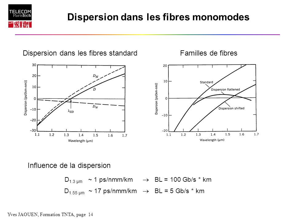 Dispersion dans les fibres monomodes