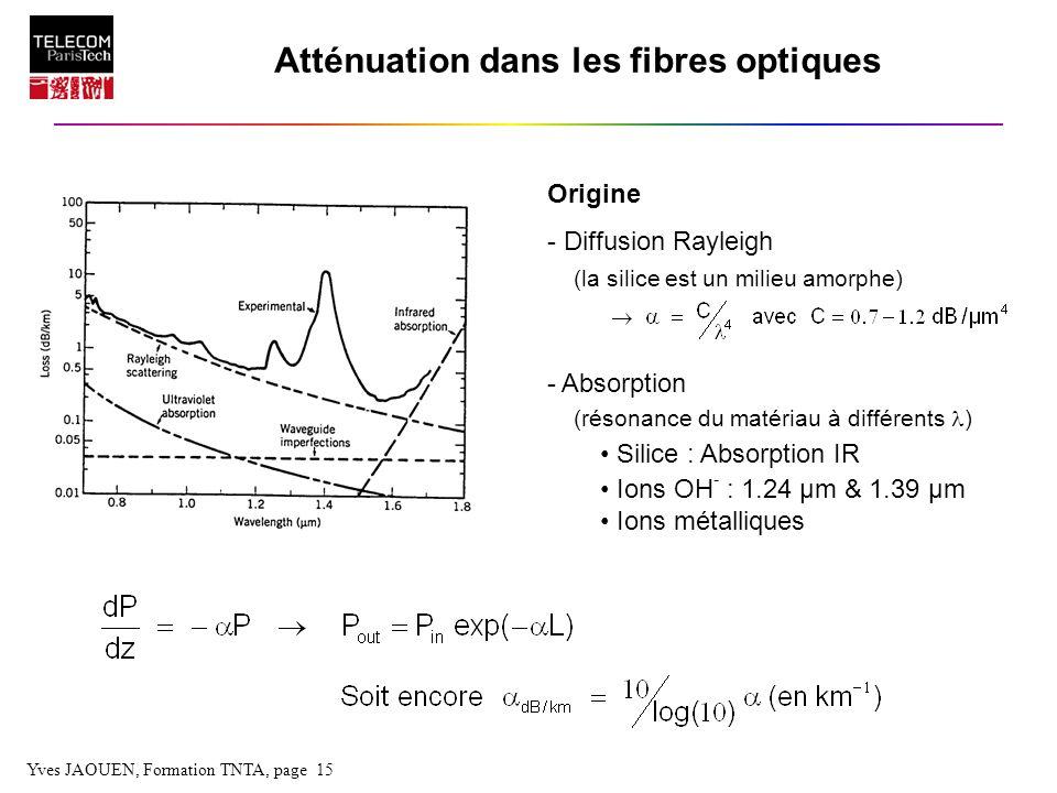 Atténuation dans les fibres optiques