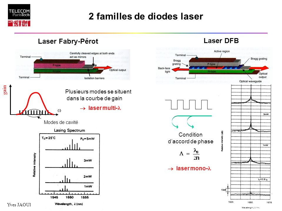2 familles de diodes laser