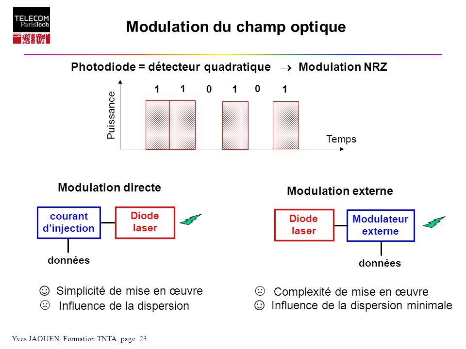 Modulation du champ optique