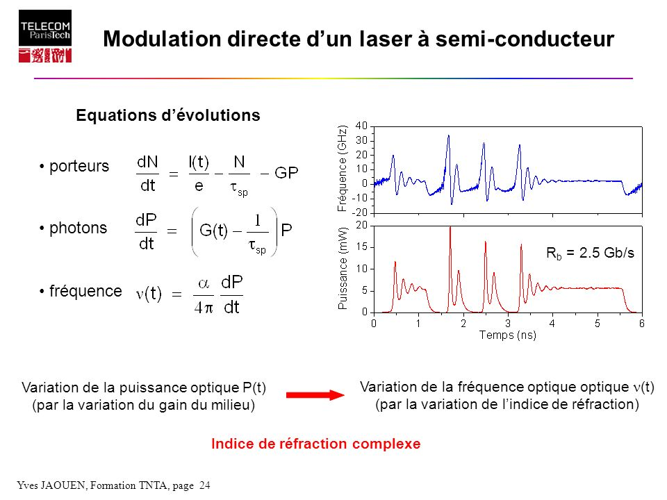 Modulation directe d'un laser à semi-conducteur