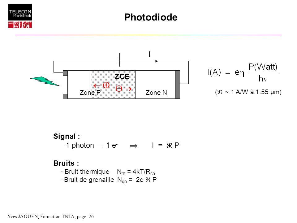 Photodiode I ZCE  ⊕ ⊖  Signal : 1 photon  1 e-  I =  P Bruits :