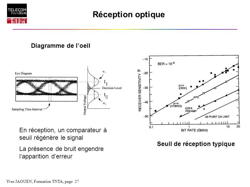 Réception optique Diagramme de l'oeil