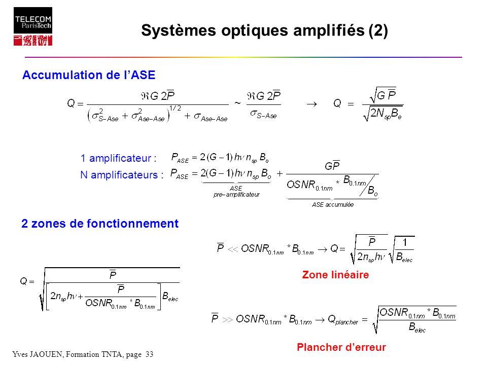 Systèmes optiques amplifiés (2) 2 zones de fonctionnement