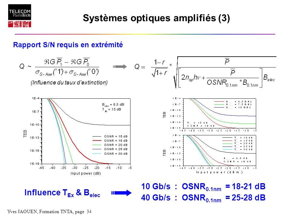 Systèmes optiques amplifiés (3)