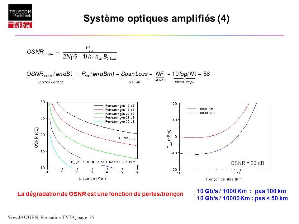 Système optiques amplifiés (4)