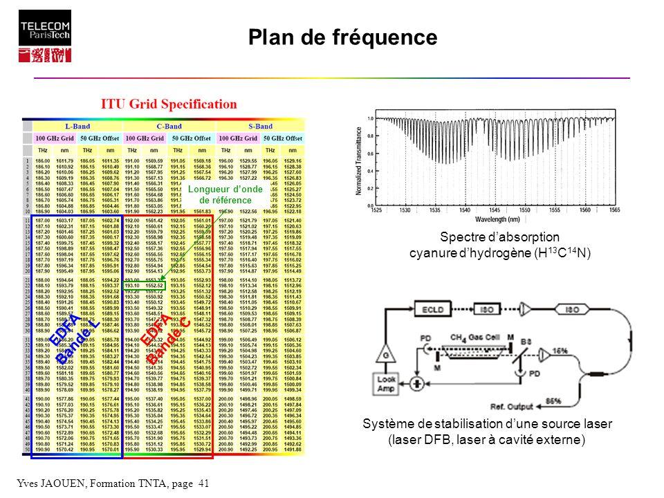 Plan de fréquence EDFA Bande C Bande L Spectre d'absorption