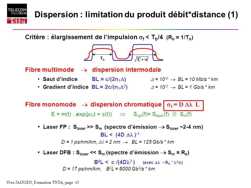 Dispersion : limitation du produit débit*distance (1)