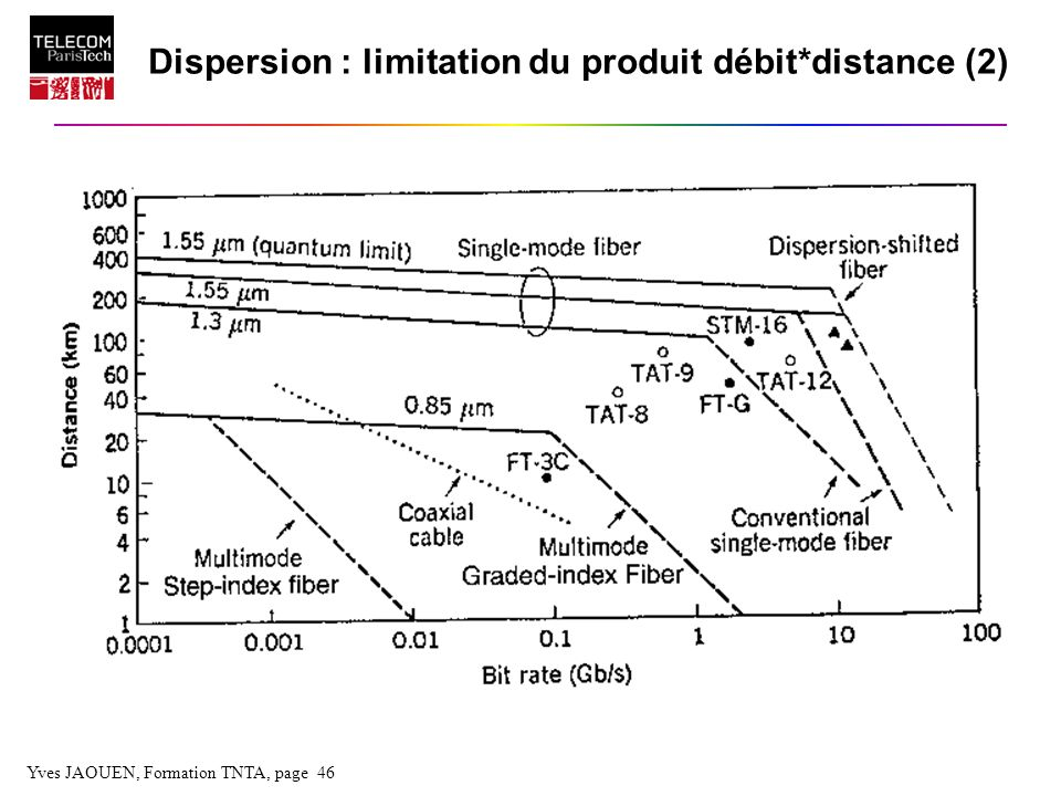 Dispersion : limitation du produit débit*distance (2)