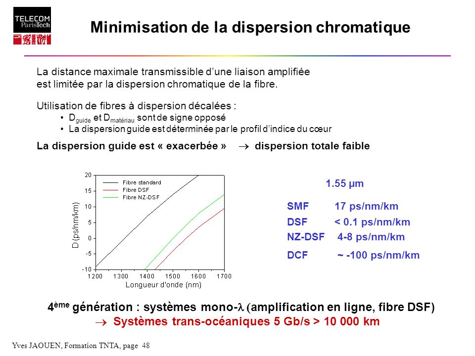 Minimisation de la dispersion chromatique