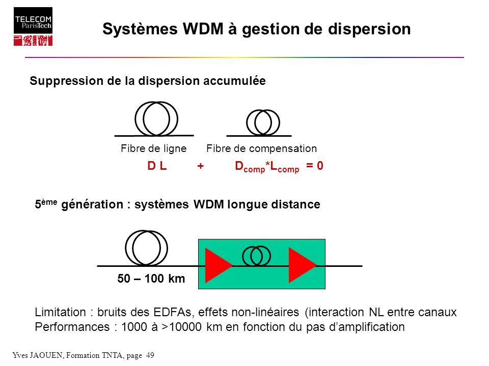 Systèmes WDM à gestion de dispersion