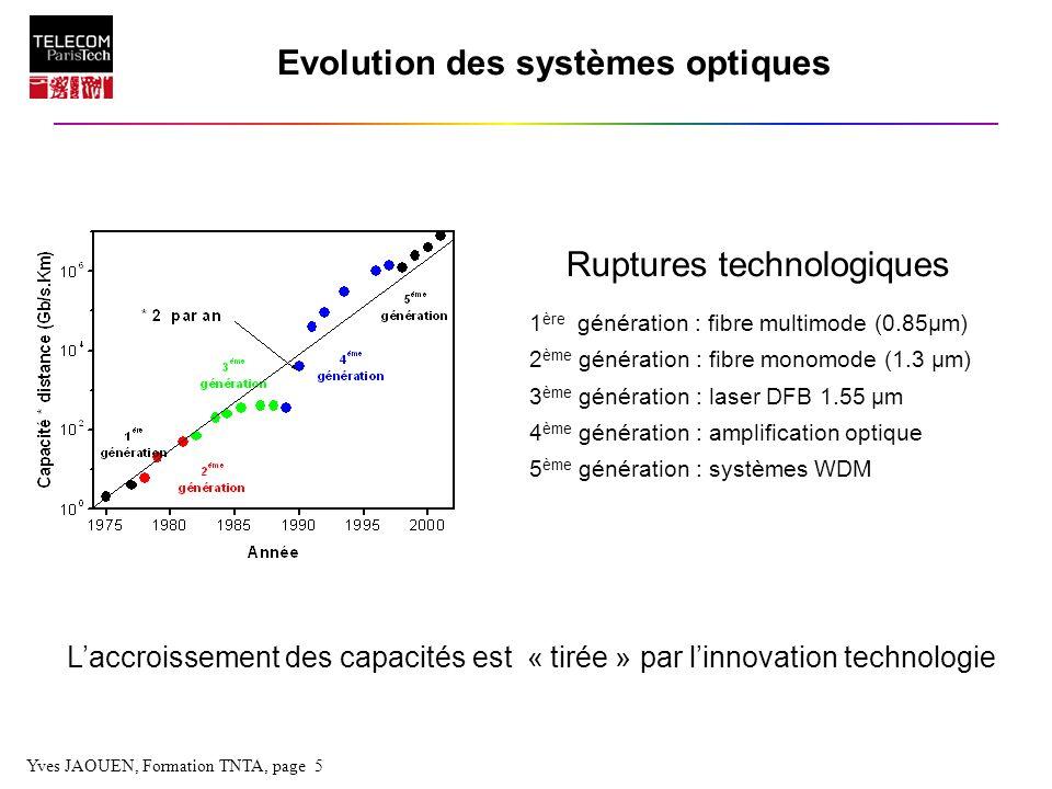 Evolution des systèmes optiques