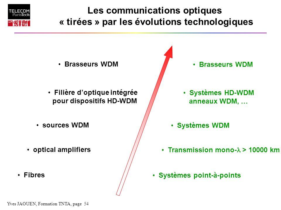 Filière d'optique intégrée pour dispositifs HD-WDM