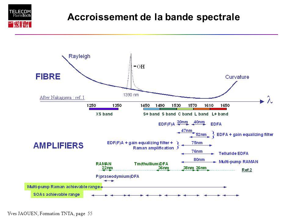 Accroissement de la bande spectrale