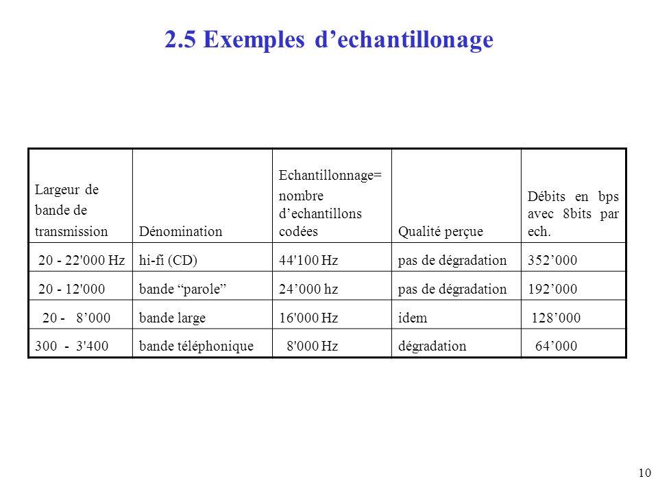2.5 Exemples d'echantillonage