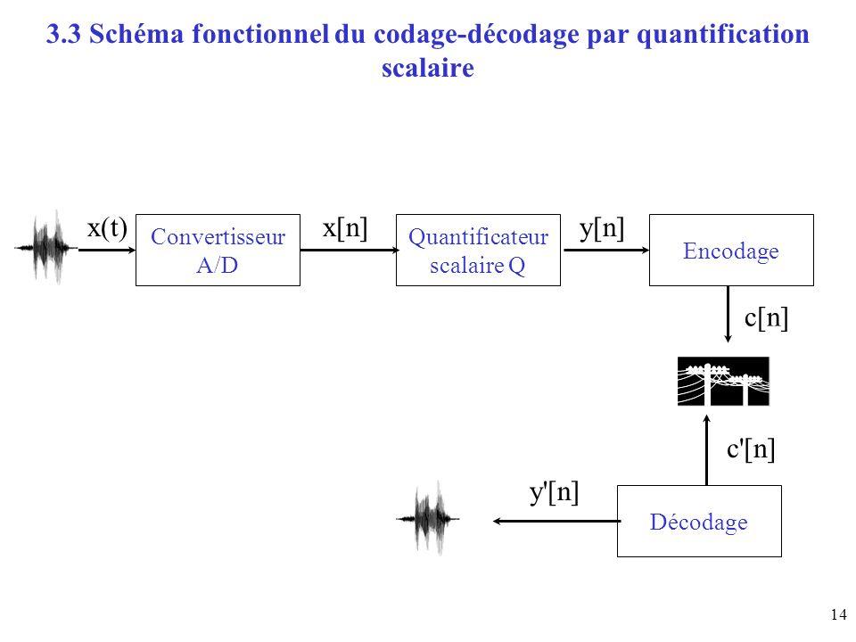 3.3 Schéma fonctionnel du codage-décodage par quantification scalaire