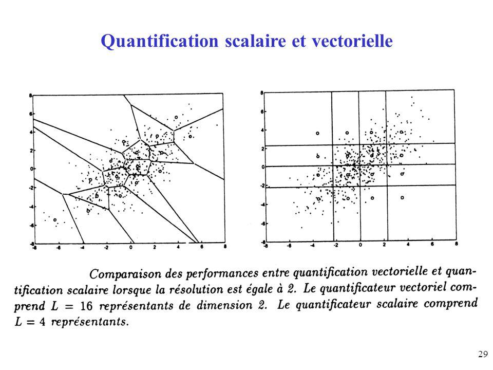Quantification scalaire et vectorielle