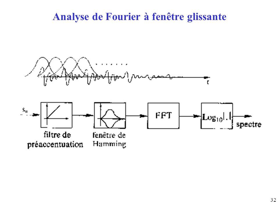 Analyse de Fourier à fenêtre glissante