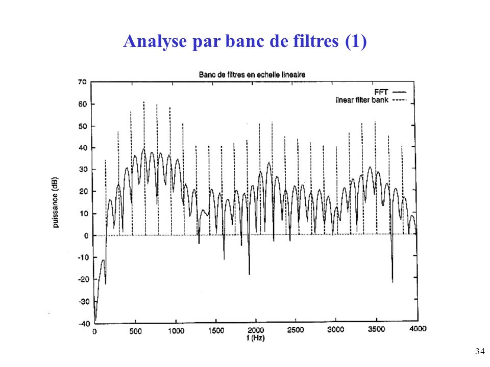 Analyse par banc de filtres (1)