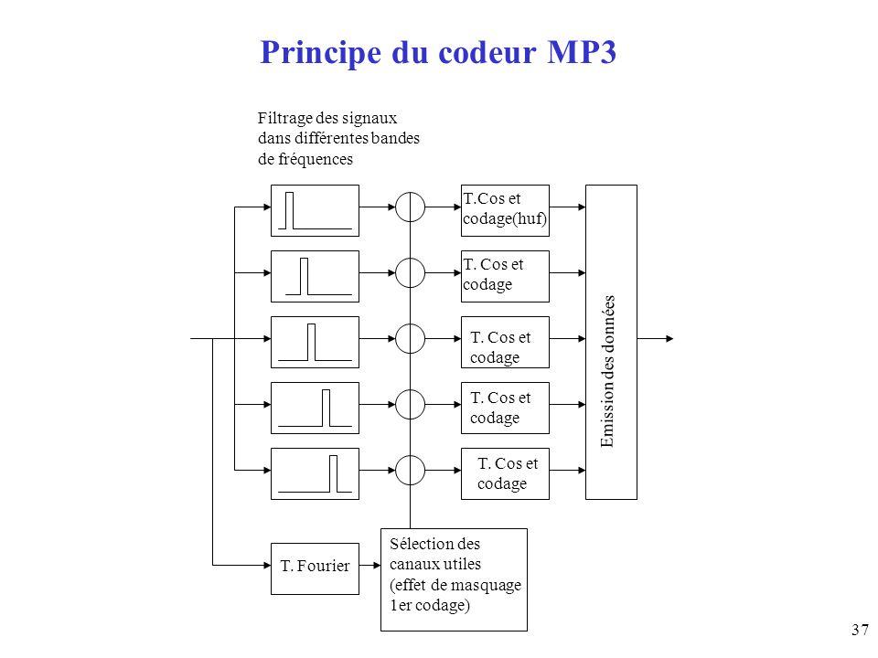 Principe du codeur MP3 Filtrage des signaux dans différentes bandes