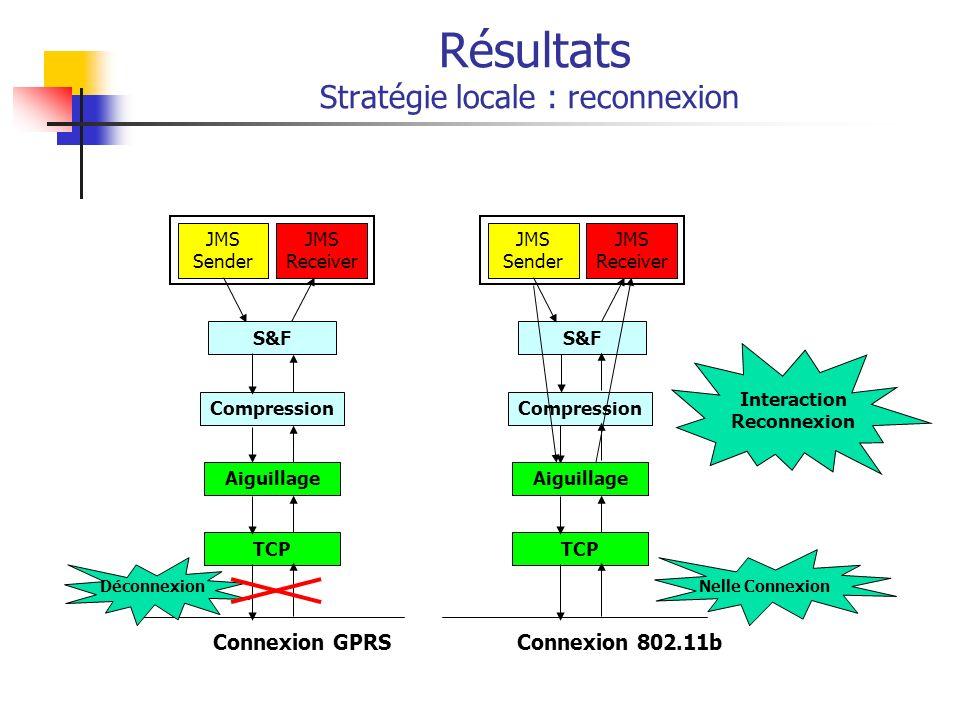 Résultats Stratégie locale : reconnexion