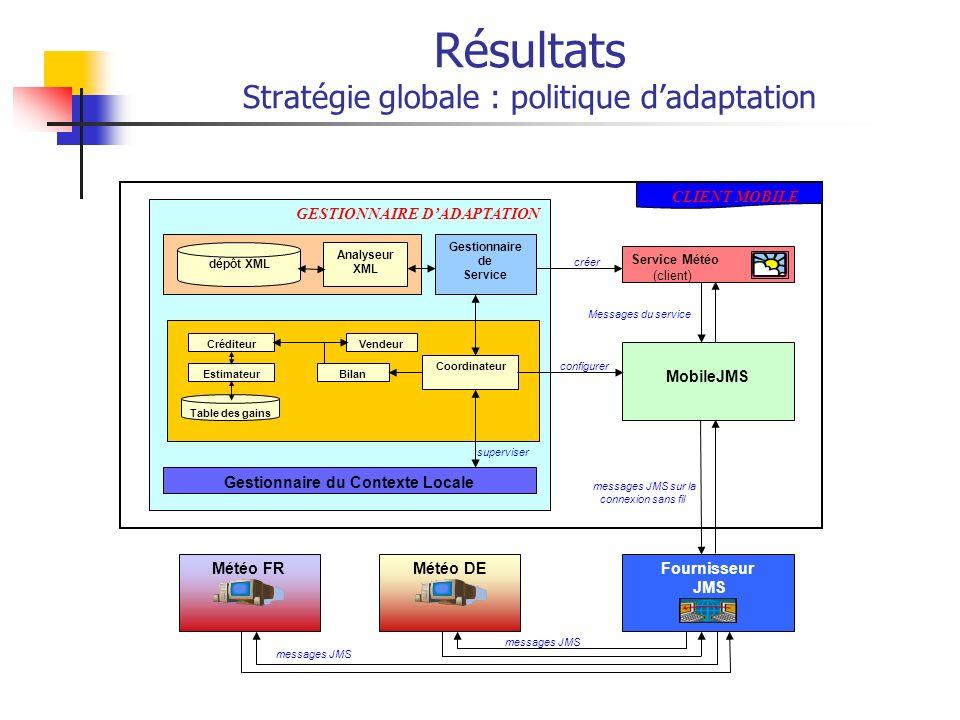 Résultats Stratégie globale : politique d'adaptation