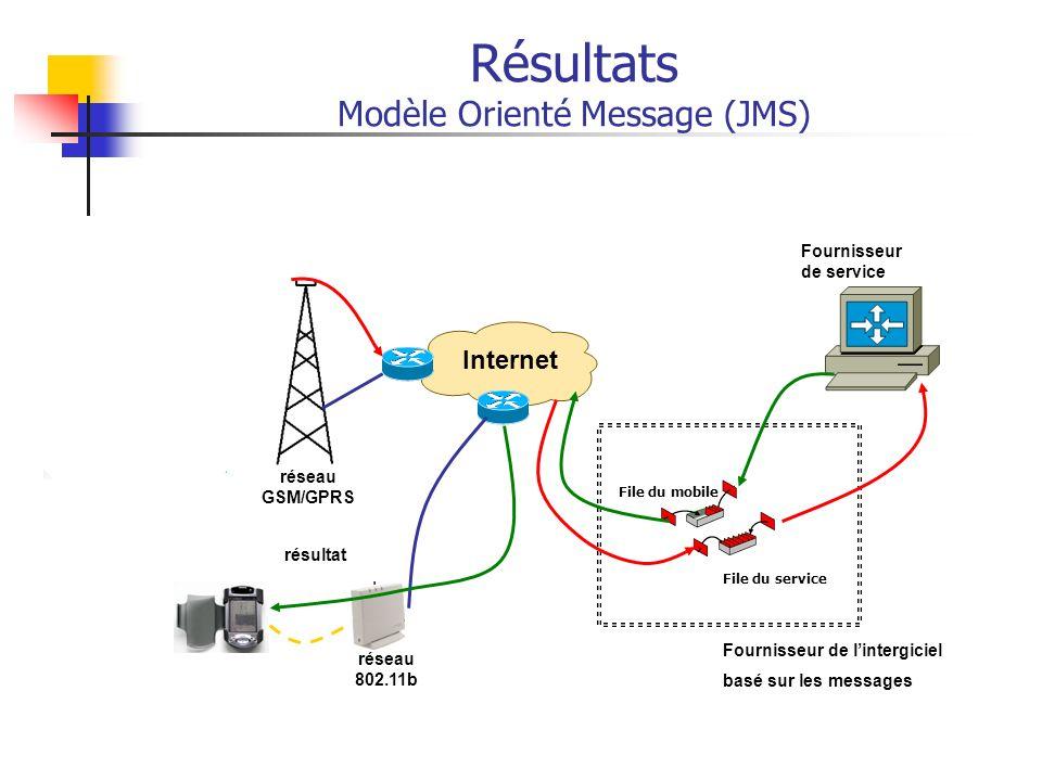 Résultats Modèle Orienté Message (JMS)