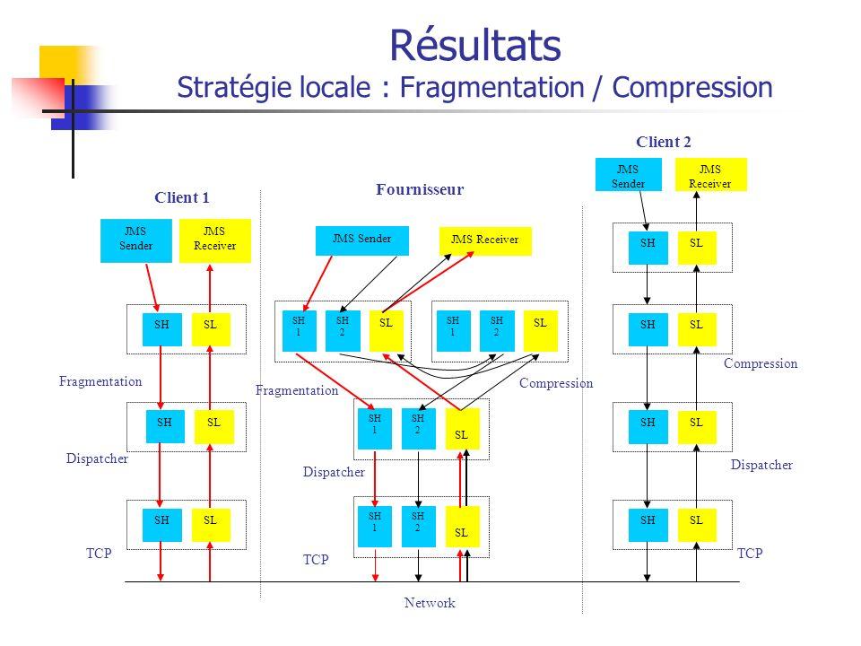 Résultats Stratégie locale : Fragmentation / Compression