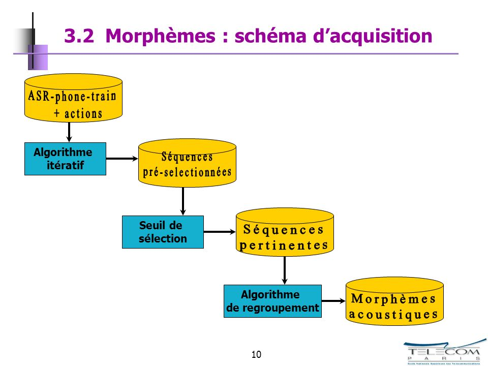 3.2 Morphèmes : schéma d'acquisition
