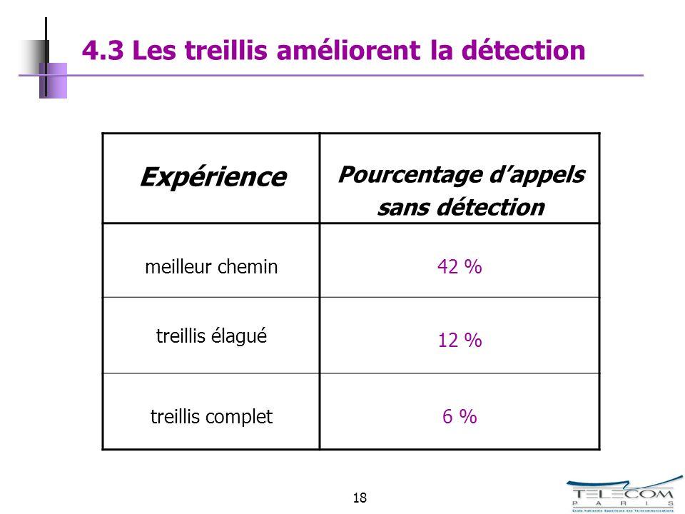 4.3 Les treillis améliorent la détection