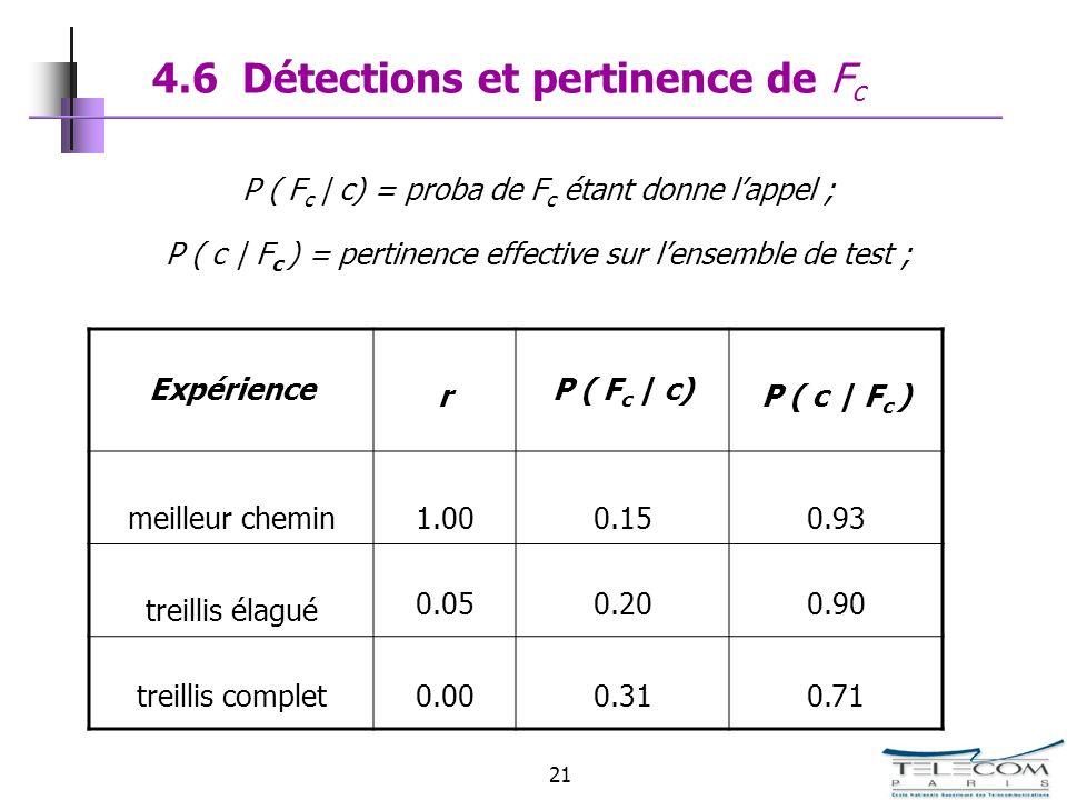 4.6 Détections et pertinence de Fc