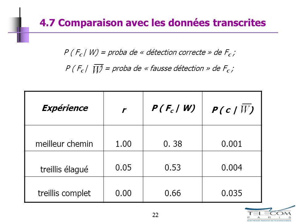 4.7 Comparaison avec les données transcrites