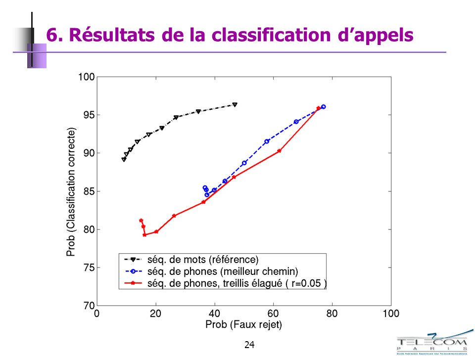 6. Résultats de la classification d'appels