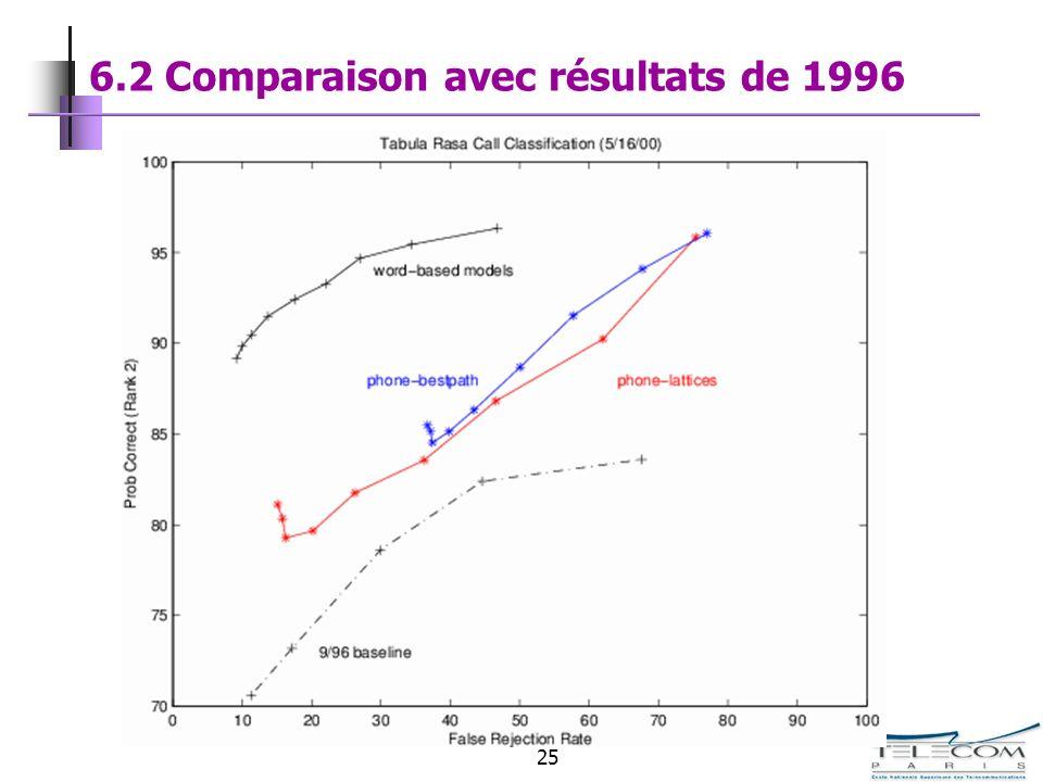 6.2 Comparaison avec résultats de 1996