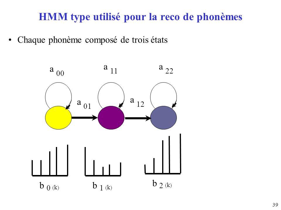 HMM type utilisé pour la reco de phonèmes