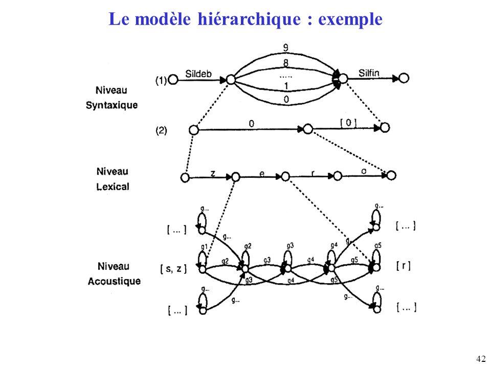 Le modèle hiérarchique : exemple