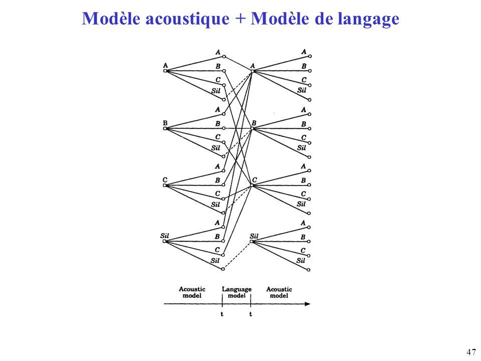 Modèle acoustique + Modèle de langage