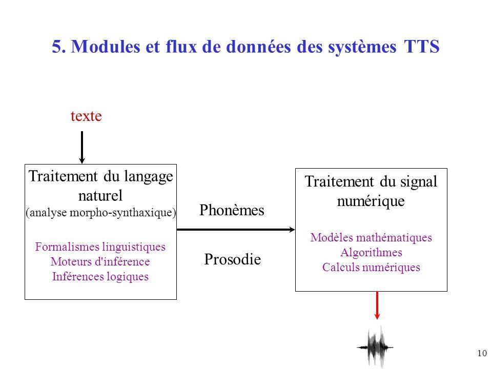 5. Modules et flux de données des systèmes TTS