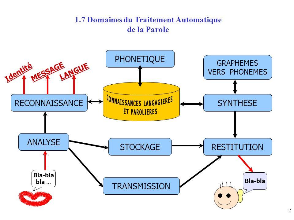 1.7 Domaines du Traitement Automatique de la Parole