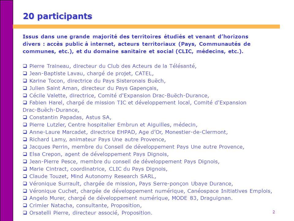 20 participants Issus dans une grande majorité des territoires étudiés et venant d'horizons.