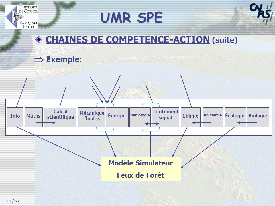 UMR SPE  Exemple: CHAINES DE COMPETENCE-ACTION (suite)