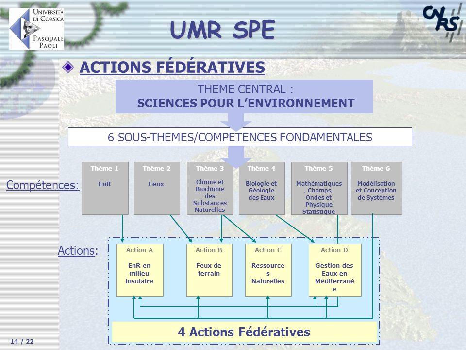 UMR SPE ACTIONS FÉDÉRATIVES 4 Actions Fédératives THEME CENTRAL :