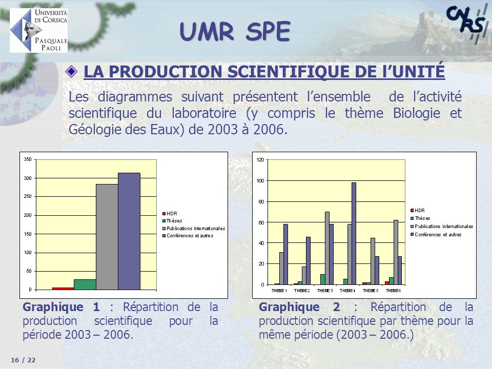 UMR SPE LA PRODUCTION SCIENTIFIQUE DE l'UNITÉ