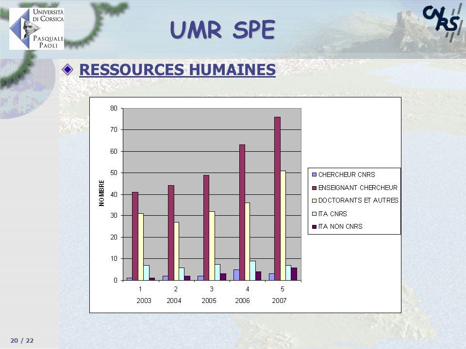 3/26/2017 UMR SPE RESSOURCES HUMAINES 20 / 22