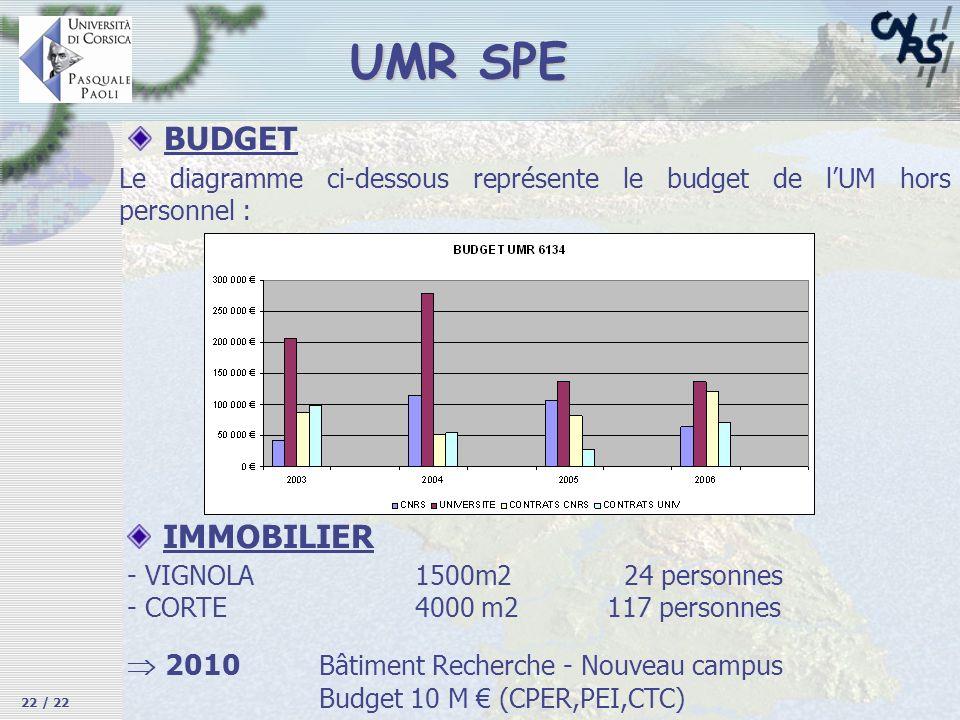 UMR SPE BUDGET IMMOBILIER  2010 Bâtiment Recherche - Nouveau campus