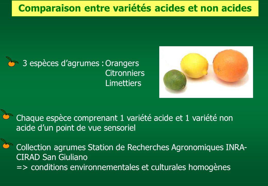 Comparaison entre variétés acides et non acides